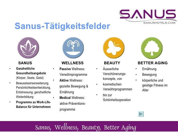 Sanus-Tätigkeitsfelder   <ul><li>WELLNESS </li></ul><ul><li>Passive  Wellness:  </li></ul><ul><li>Verwöhnprogramme  </li><...