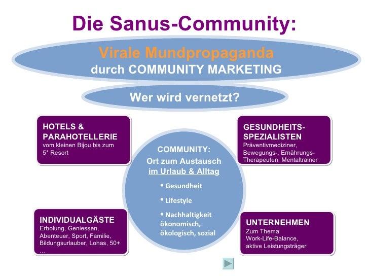 Die Sanus-Community: <ul><li>COMMUNITY: </li></ul><ul><li>Ort zum Austausch  im Urlaub & Alltag </li></ul><ul><ul><li>Gesu...