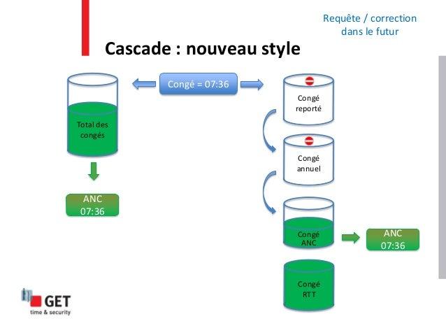 Cascade : nouveau style Total des congés Requête / correction dans le futur ANC 07:36 Congé reporté Congé annuel Congé ANC...