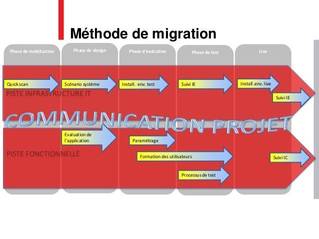 Phase de mobilisation Phase de design Phase d'exécution Phase de test Live PISTE FONCTIONNELLE PISTE INFRASTRUCTURE IT Eva...
