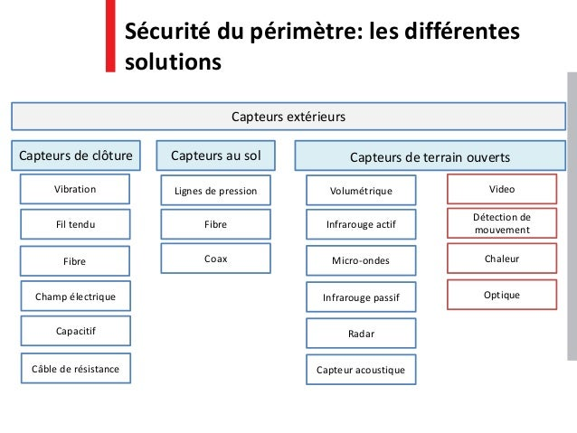 Capteurs extérieurs Capteurs de clôture Capteurs de terrain ouverts Volumétrique Video Infrarouge actif Micro-ondes Infrar...