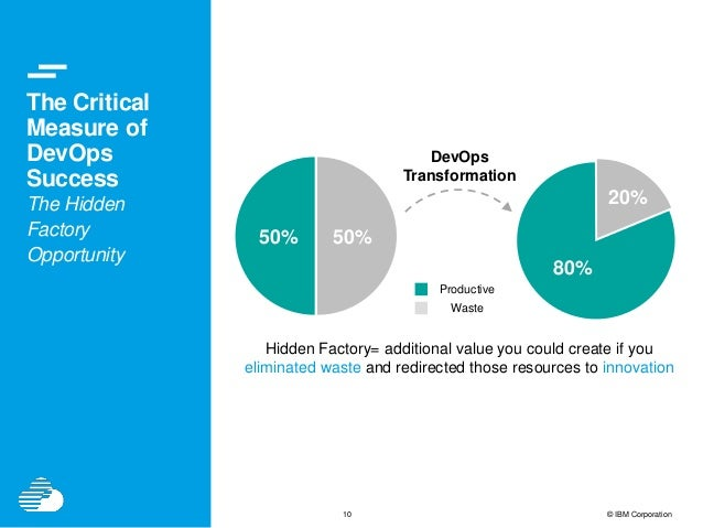10 © IBM Corporation The Critical Measure of DevOps Success The Hidden Factory Opportunity 80% 20% 50% 50% Waste Productiv...