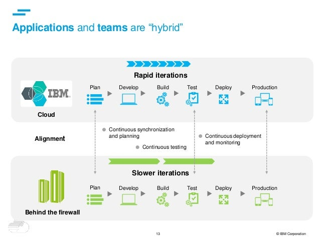"""13 © IBM Corporation Applications and teams are """"hybrid"""" Rapid iterations Cloud Slower iterations Behind the firewall Alig..."""