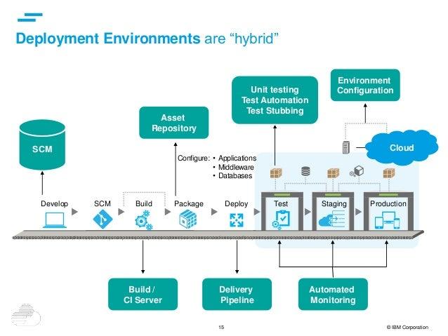 "15 © IBM Corporation Deployment Environments are ""hybrid"" SCM Build / CI Server Unit testing Test Automation Test Stubbing..."