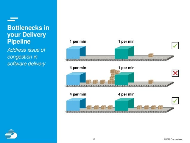 17 © IBM Corporation Bottlenecks in your Delivery Pipeline Address issue of congestion in software delivery 1 per min 1 pe...