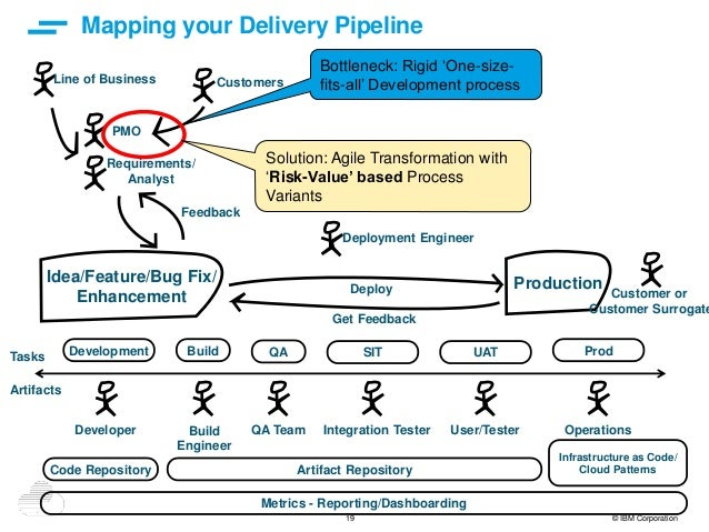 19 © IBM Corporation Mapping your Delivery Pipeline Idea/Feature/Bug Fix/ Enhancement Production Development Build QA SIT ...