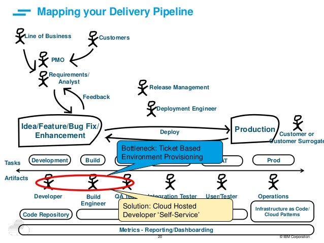 20 © IBM Corporation Mapping your Delivery Pipeline Idea/Feature/Bug Fix/ Enhancement Production Development Build QA SIT ...