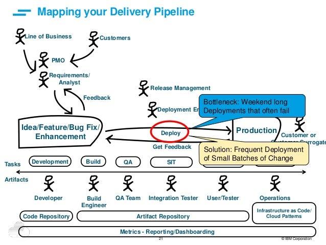 21 © IBM Corporation Mapping your Delivery Pipeline Idea/Feature/Bug Fix/ Enhancement Production Development Build QA SIT ...