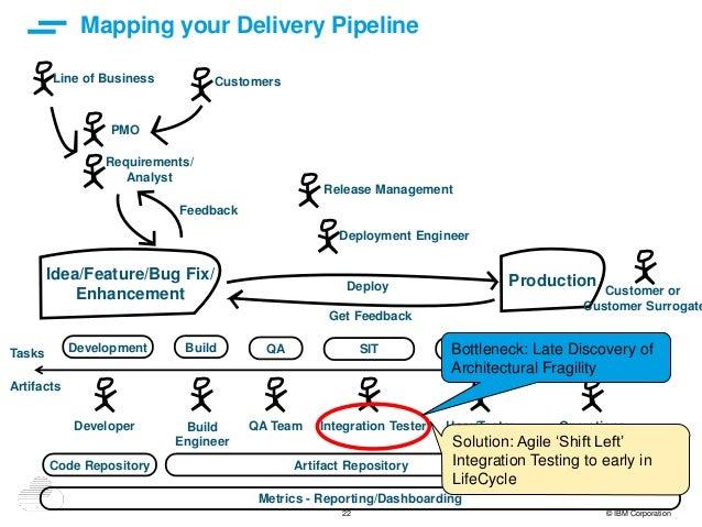 22 © IBM Corporation Mapping your Delivery Pipeline Idea/Feature/Bug Fix/ Enhancement Production Development Build QA SIT ...