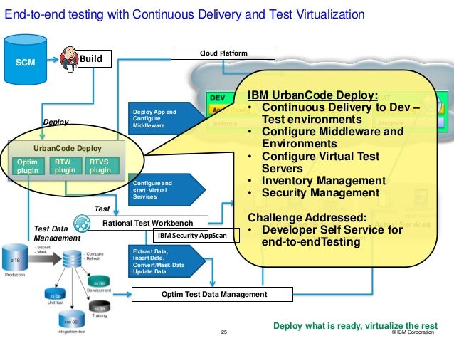 25 © IBM Corporation End-to-end testing with Continuous Delivery and Test Virtualization Databases Mainframe applications ...