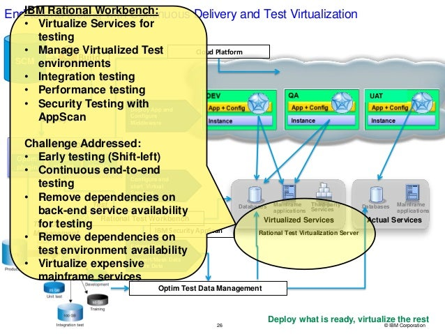 26 © IBM Corporation IBM Security AppScan End-to-end testing with Continuous Delivery and Test Virtualization Databases Ma...