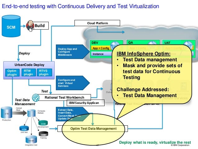 27 © IBM Corporation End-to-end testing with Continuous Delivery and Test Virtualization Databases Mainframe applications ...