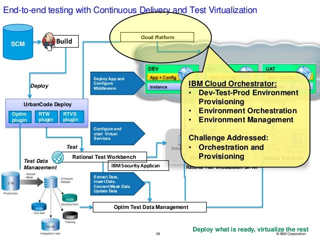 28 © IBM Corporation End-to-end testing with Continuous Delivery and Test Virtualization Databases Mainframe applications ...
