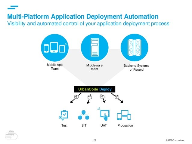 29 © IBM Corporation Multi-Platform Application Deployment Automation Visibility and automated control of your application...