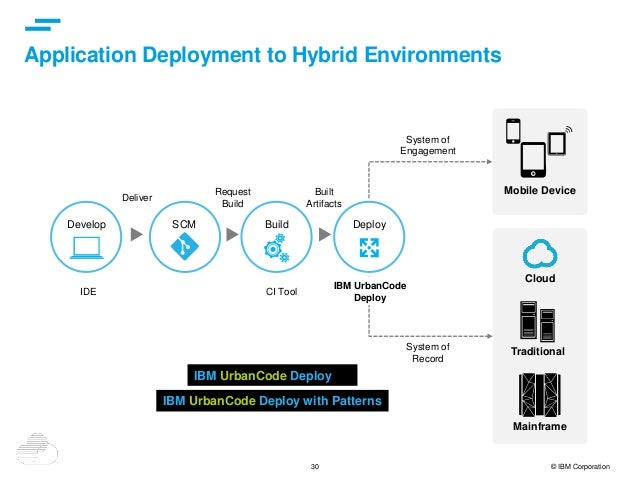 30 © IBM Corporation Application Deployment to Hybrid Environments Mobile Device Cloud Traditional Mainframe IDE CI Tool B...