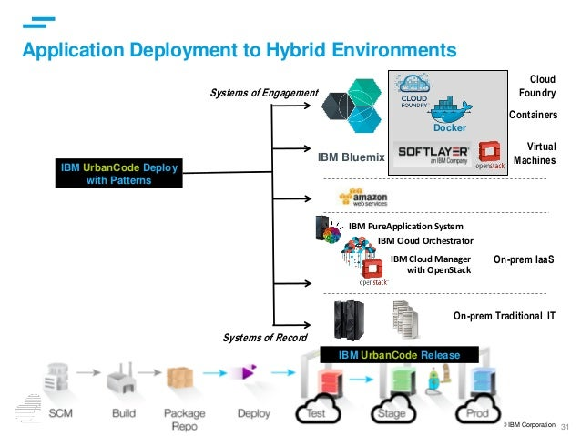 31 © IBM Corporation Application Deployment to Hybrid Environments IBM UrbanCode Deploy with Patterns IBM Bluemix Cloud Fo...