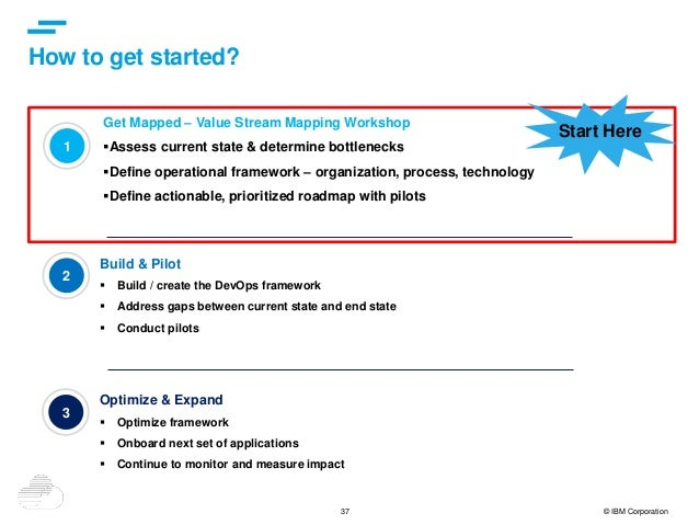37 © IBM Corporation How to get started? 1 Get Mapped – Value Stream Mapping Workshop Assess current state & determine bo...