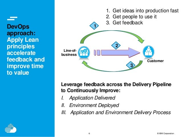 6 © IBM Corporation DevOps approach: Apply Lean principles accelerate feedback and improve time to value People Process Li...