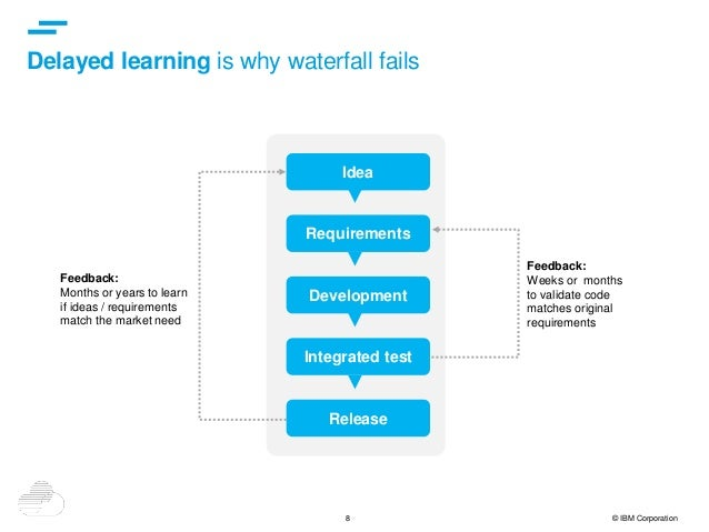 8 © IBM Corporation Delayed learning is why waterfall fails Feedback: Months or years to learn if ideas / requirements mat...