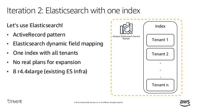 Get the Most out of Your Amazon Elasticsearch Service Domain (ANT334-…