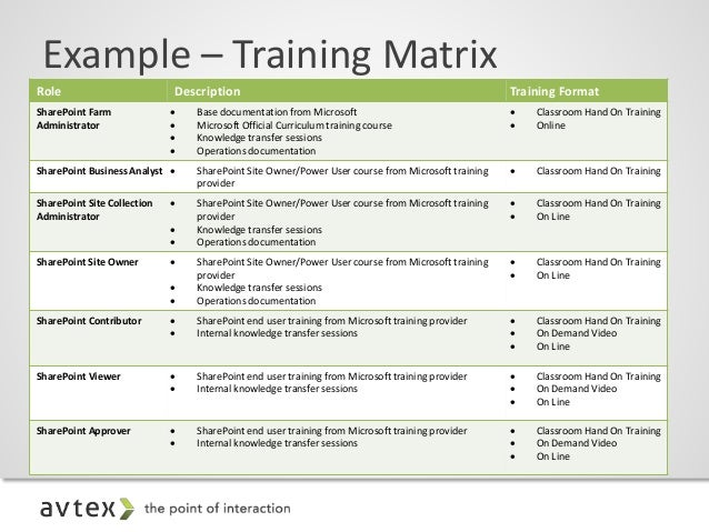 example training matrix
