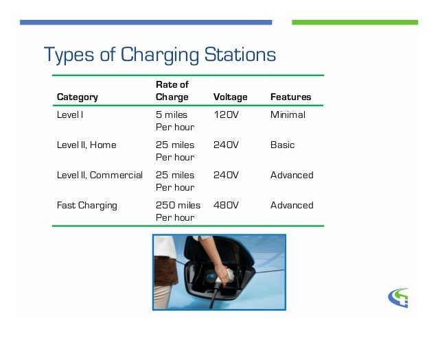 Electric Vehicle Charging Stations For Commercial Real