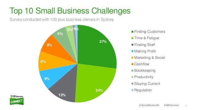 10#QBConnect@QuickBooksAU 27% 24% 13% 9% 8% 8% 6% 3%1%1% Finding Customers Time & Fatigue Finding Staff Making Profit Mark...