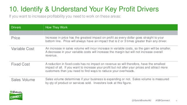 57#QBConnect@QuickBooksAU Drivers How They Work Price Increase in price has the greatest impact on profit as every dollar ...