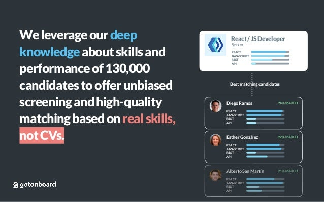 Weleverageourdeep knowledgeaboutskillsand performanceof130,000 candidatestoofferunbiased screeningandhigh-quality matching...