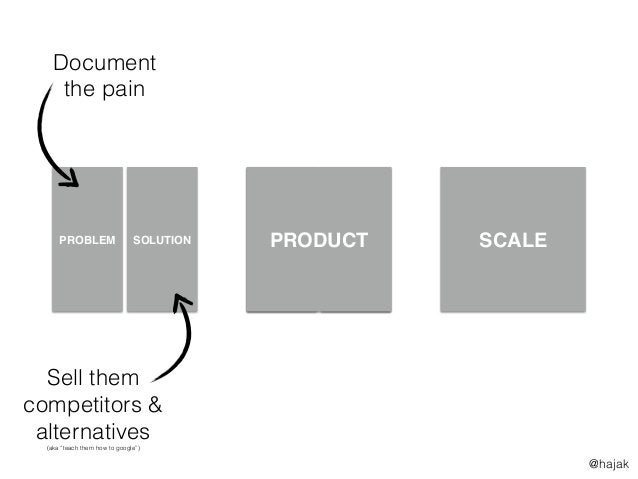 SCALE FIRST $5k MRR >3 DEALS THE RACE TO $100k MRR PROBLEM SOLUTION Document the pain Sell them competitors & alternatives...
