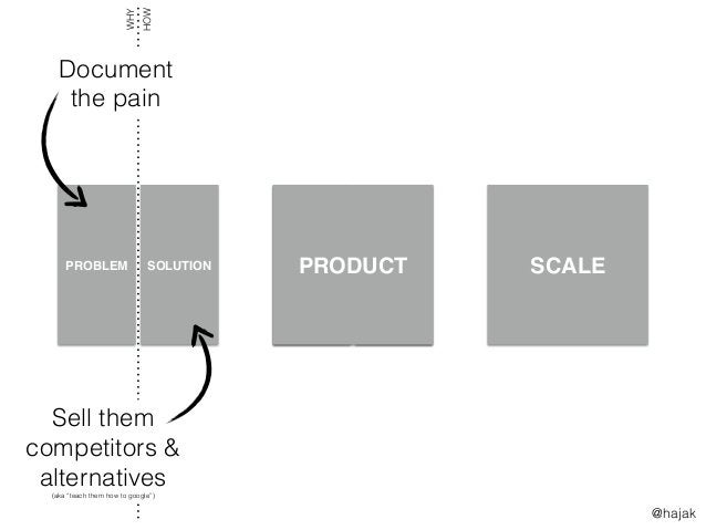 SCALE FIRST $5k MRR >3 DEALS THE RACE TO $100k MRR PROBLEM SOLUTION WHY HOW Document the pain Sell them competitors & alte...