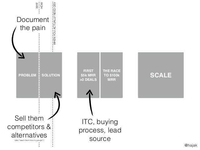 SCALE WHENYOUACTUALLYNEEDDEV FIRST $5k MRR >3 DEALS THE RACE TO $100k MRR PROBLEM SOLUTION WHY HOW Document the pain Sell ...
