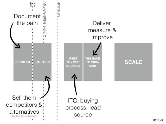 SCALE WHENYOUACTUALLYNEEDDEV FIRST $5k MRR >3 DEALS THE RACE TO $100k MRR PROBLEM SOLUTION THECRMLINE WHY HOW Document the...