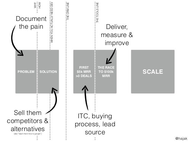 SCALE WHENYOUACTUALLYNEEDDEV FIRST $5k MRR >3 DEALS THE RACE TO $100k MRR PROBLEM SOLUTION THECRMLINE THETOOLSLINE WHY HOW...