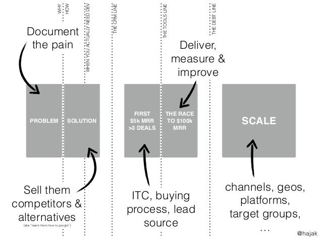SCALE WHENYOUACTUALLYNEEDDEV FIRST $5k MRR >3 DEALS THE RACE TO $100k MRR PROBLEM SOLUTION channels, geos, platforms, targ...