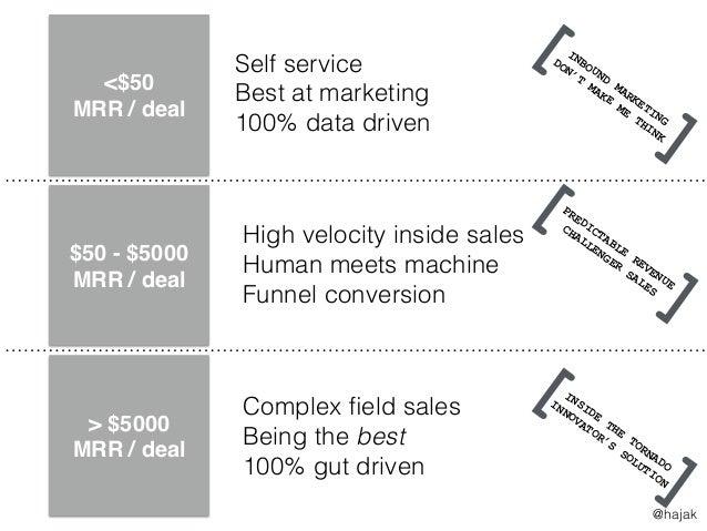 <$50 MRR / deal $50 - $5000 MRR / deal > $5000 MRR / deal Self service Best at marketing 100% data driven Complex field sal...