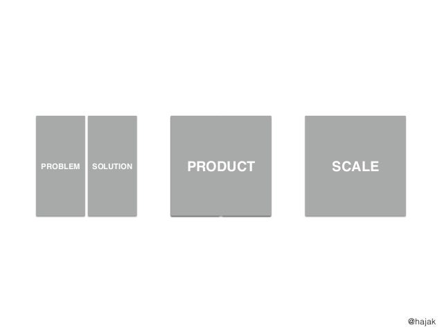 SCALE FIRST $5k MRR >3 DEALS THE RACE TO $100k MRR PROBLEM SOLUTION PRODUCT @hajak