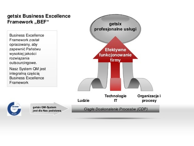 """getsix Business ExcellenceFramework """"BEF"""" getsixprofesjonalne usługiLudzieTechnologieITOrganizacja iprocesyCiągłe Doskonal..."""