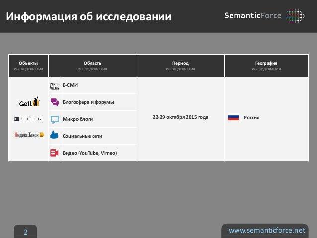 Gett, Uber & Yandex Taxi в социальных медиа Slide 2