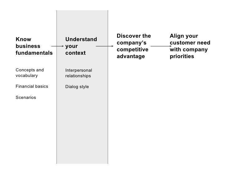 Discover the   Align your Know               Understand                                    company's      customer need bu...