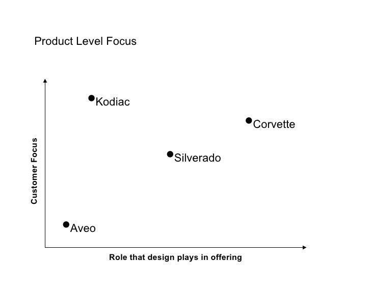 Product Level Focus                         •Kodiac                                                               •Corvett...