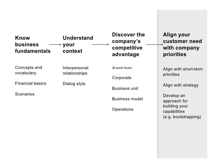 Discover the     Align your Know               Understand                                    company's        customer nee...