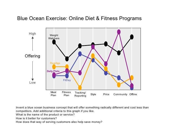 Blue Ocean Exercise: Online Diet & Fitness Programs           High            Weight                         Watchers     ...