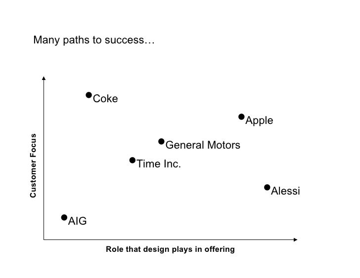 Many paths to success…                         •Coke                                                              •Apple  ...