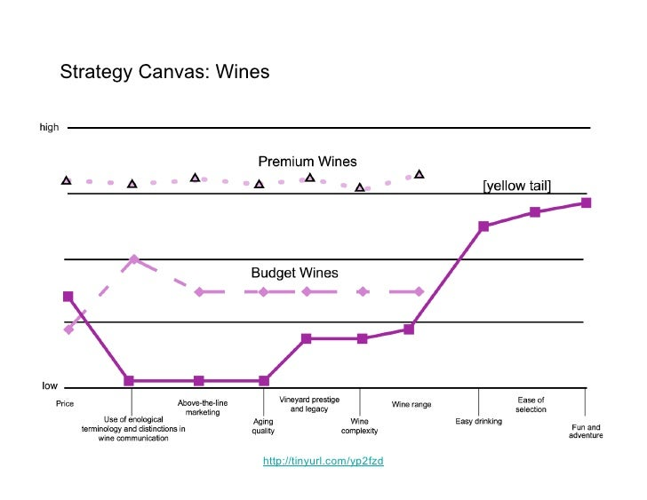 Strategy Canvas: Wines                          http://tinyurl.com/yp2fzd