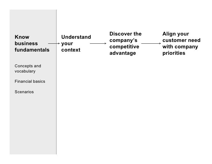 Discover the   Align your Know               Understand                                 company's      customer need busin...