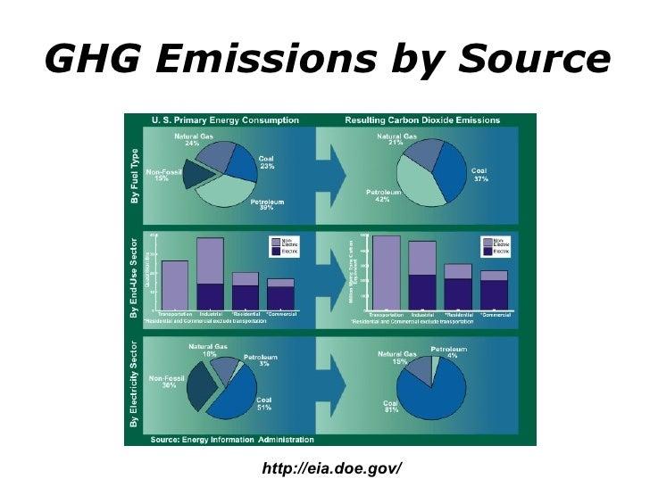 GHG Emissions by Source http://eia.doe.gov/