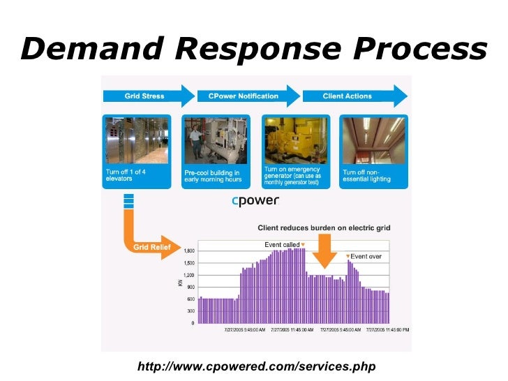 Demand Response Process http://www.cpowered.com/services.php