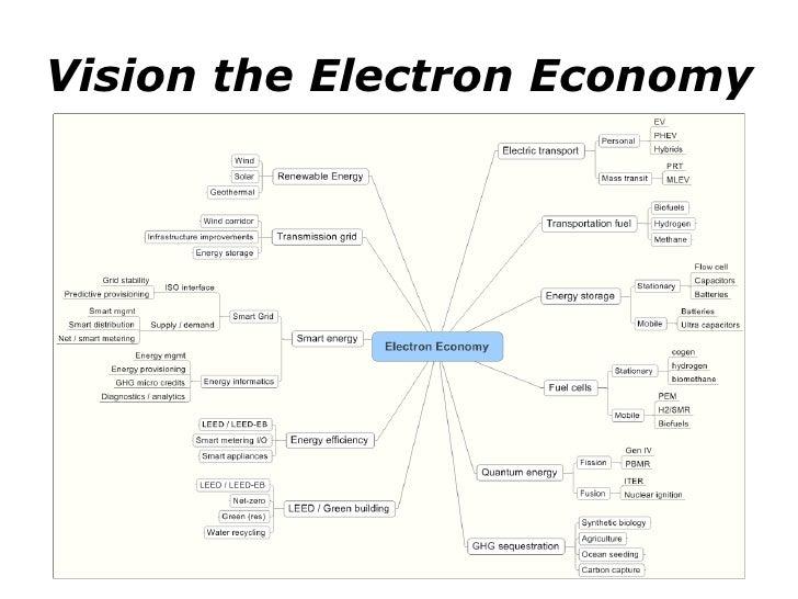 Vision the Electron Economy