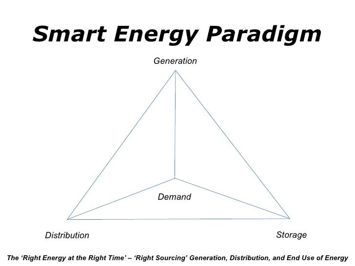 Smart Energy Paradigm Distribution Generation Storage Demand The 'Right Energy at the Right Time' – 'Right Sourcing' Gener...